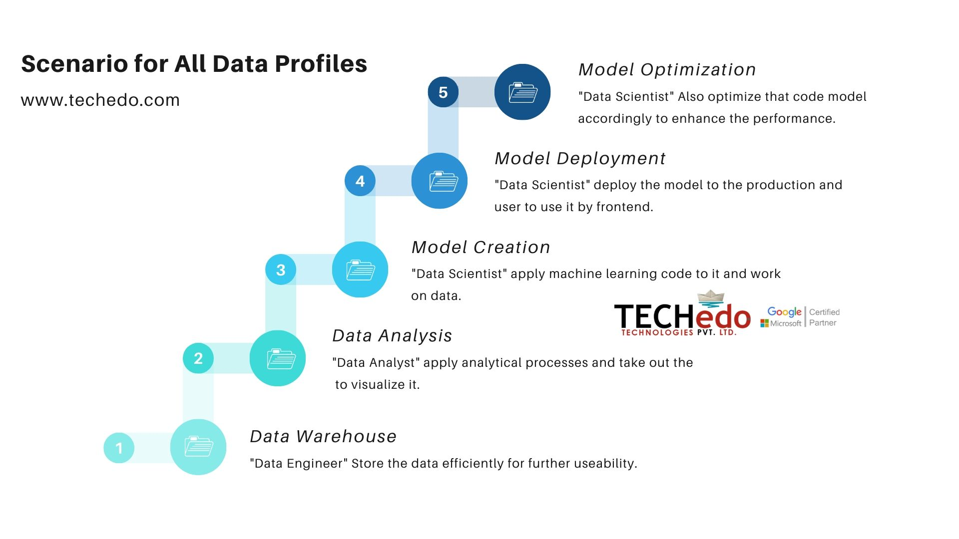 Data Analyst Course in Chandigarh