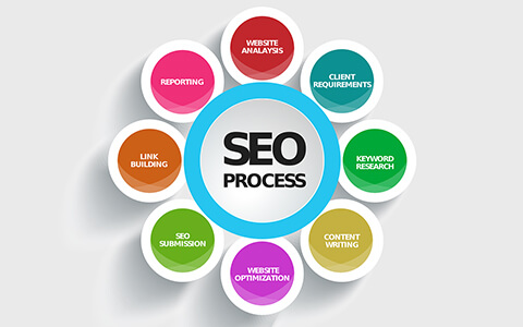 Search Engine Optimization (SEO)Course